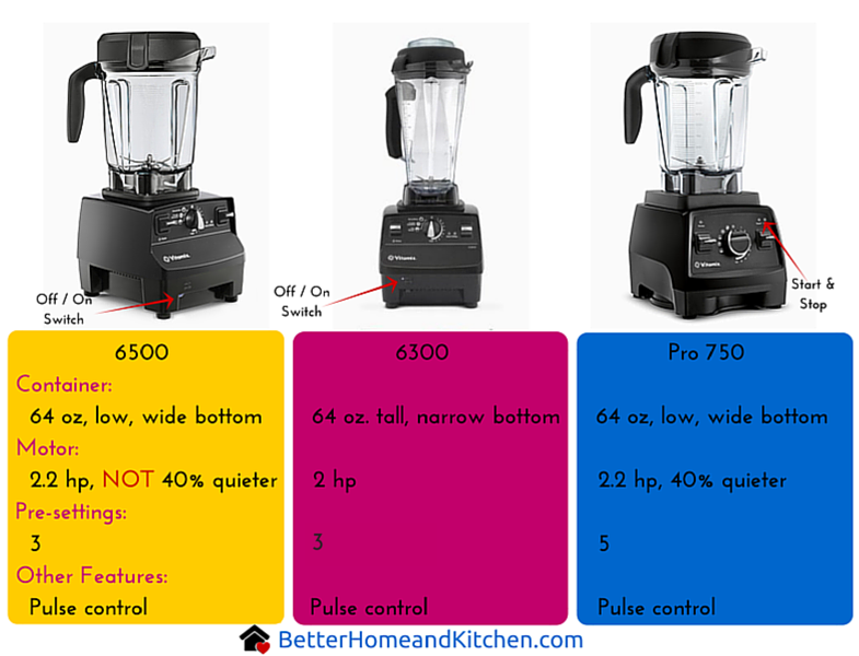 compare vitamix pro 750 review - Vitamix 750
